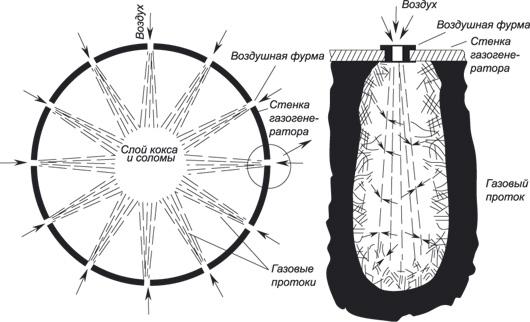 Схема газогенератора для